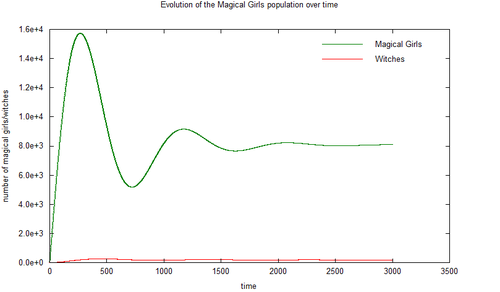 Population dynamics with time.png