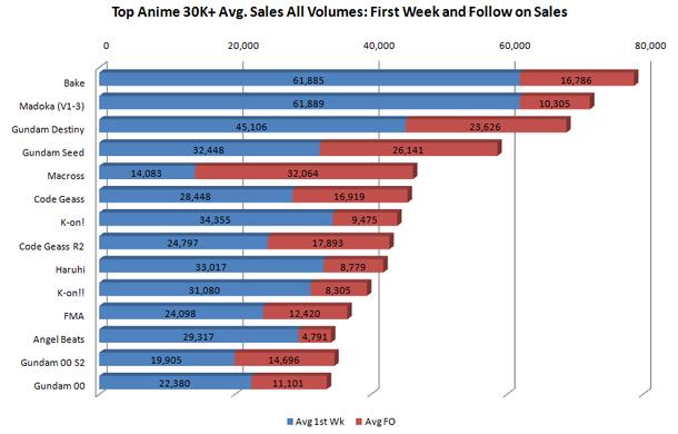 Chart Top Anime 30K Avg All Volume Sales