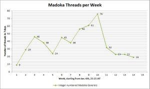 Threads - Puella Magi Wiki