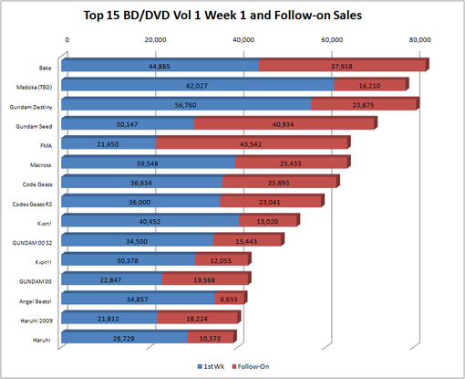 Chart Top 15 BDDVD Vol 1 for Week 1 and Follow-On Sales.png